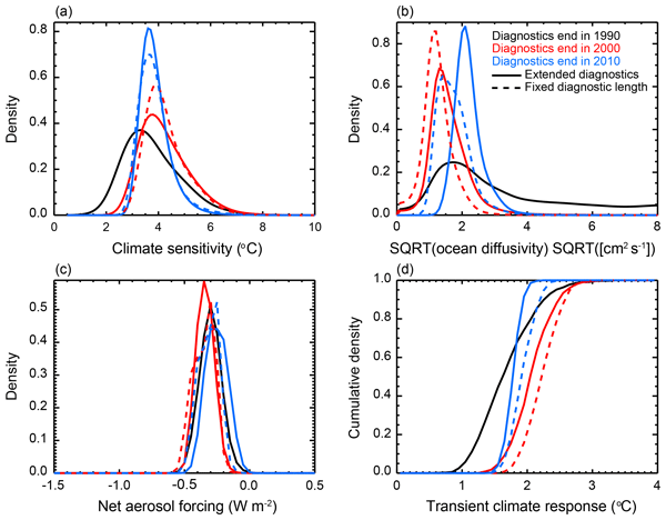 ACP - Relations - Maximizing ozone signals among chemical