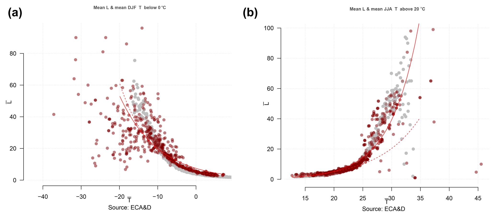 ASCMO - Downscaling probability of long heatwaves based on