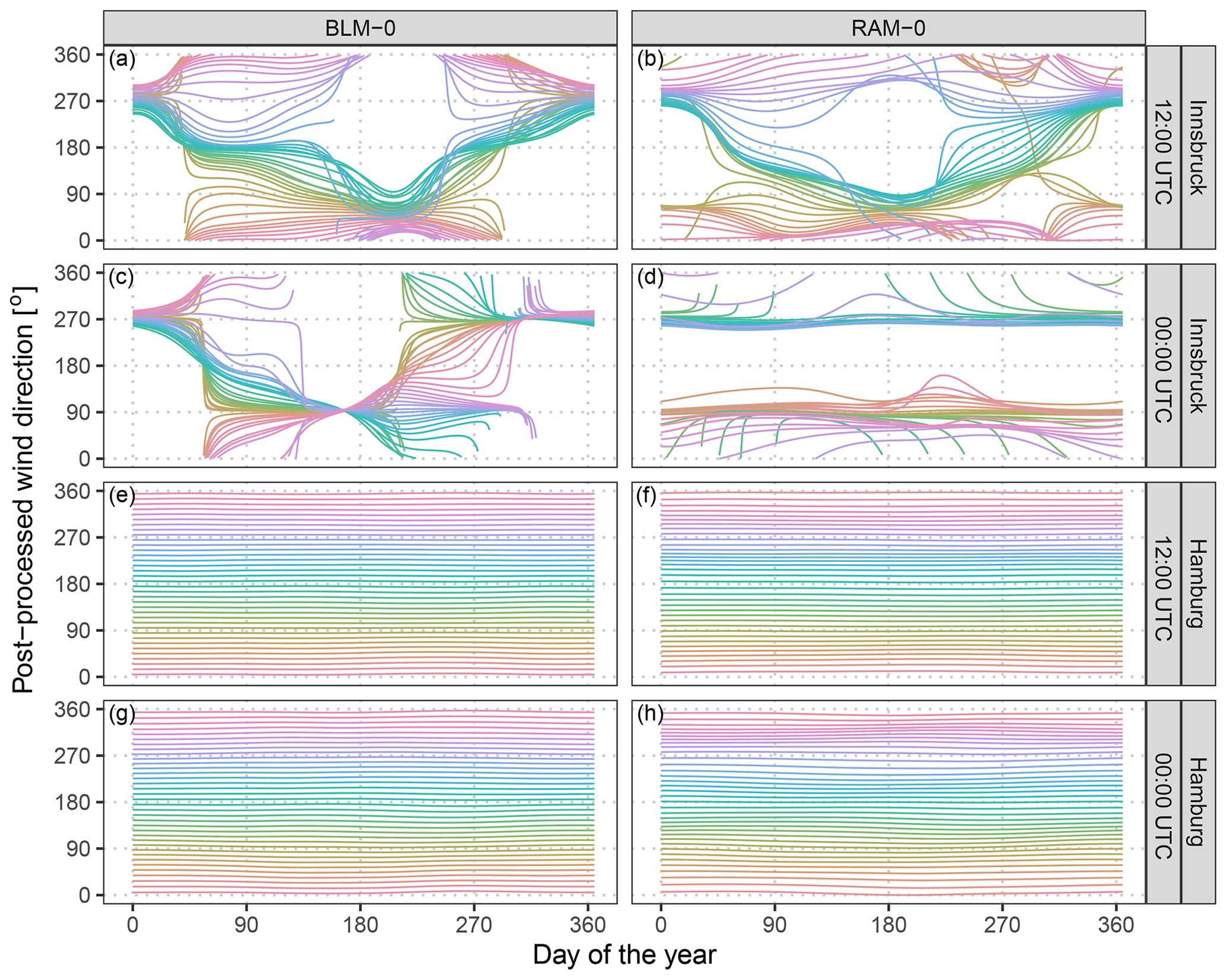 ASCMO - Bivariate Gaussian models for wind vectors in a