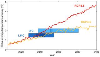 https://www.adv-stat-clim-meteorol-oceanogr.net/5/133/2019/ascmo-5-133-2019-f04