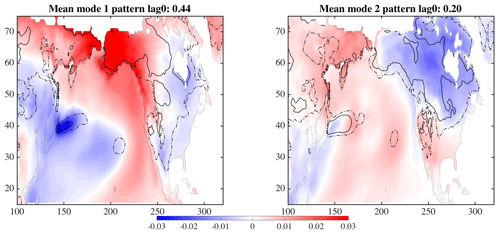 https://www.adv-stat-clim-meteorol-oceanogr.net/5/17/2019/ascmo-5-17-2019-f06