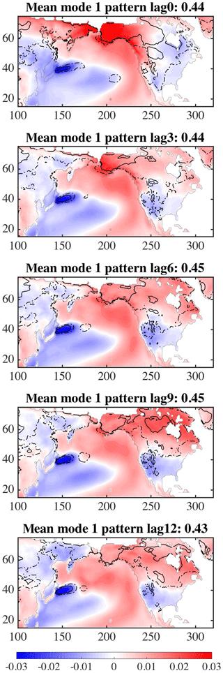 https://www.adv-stat-clim-meteorol-oceanogr.net/5/17/2019/ascmo-5-17-2019-f08