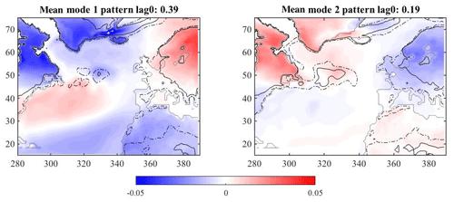 https://www.adv-stat-clim-meteorol-oceanogr.net/5/17/2019/ascmo-5-17-2019-f09