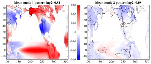 https://www.adv-stat-clim-meteorol-oceanogr.net/5/17/2019/ascmo-5-17-2019-f10