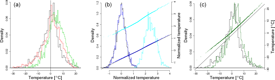 ASCMO - Future climate emulations using quantile regressions