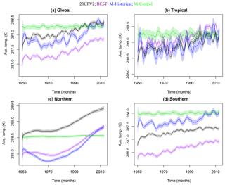 https://www.adv-stat-clim-meteorol-oceanogr.net/5/67/2019/ascmo-5-67-2019-f06