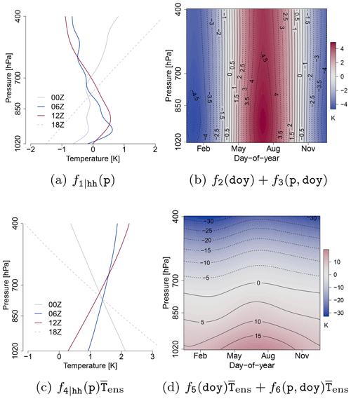 https://www.adv-stat-clim-meteorol-oceanogr.net/6/45/2020/ascmo-6-45-2020-f01